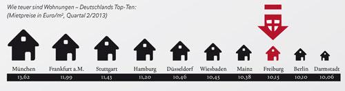 Top10-Mietpreise