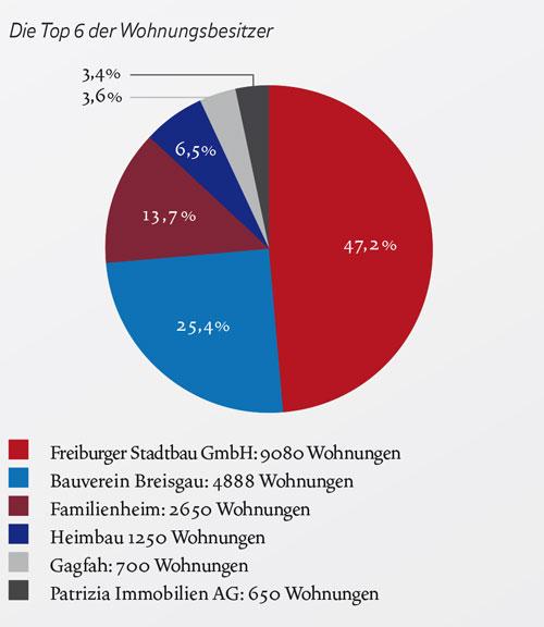 Wem-gehoert-Freiburg
